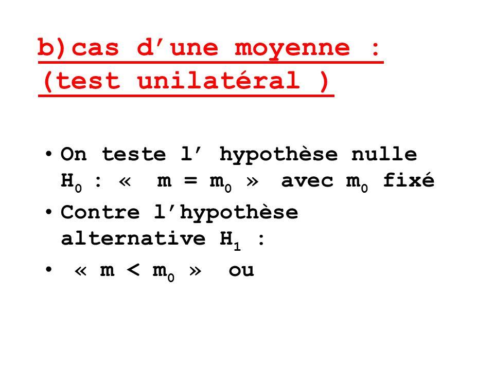 b)cas dune moyenne : (test unilatéral ) On teste l hypothèse nulle H 0 : « m = m 0 » avec m 0 fixé Contre lhypothèse alternative H 1 : « m < m 0 » ou