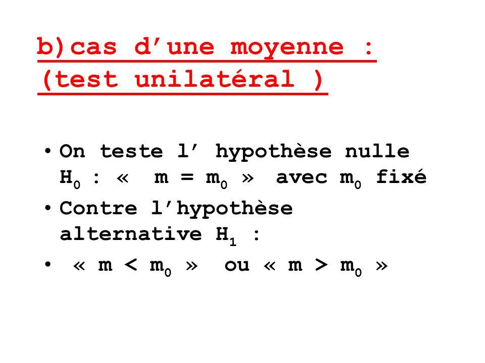 b)cas dune moyenne : (test unilatéral ) On teste l hypothèse nulle H 0 : « m = m 0 » avec m 0 fixé Contre lhypothèse alternative H 1 : « m m 0 »