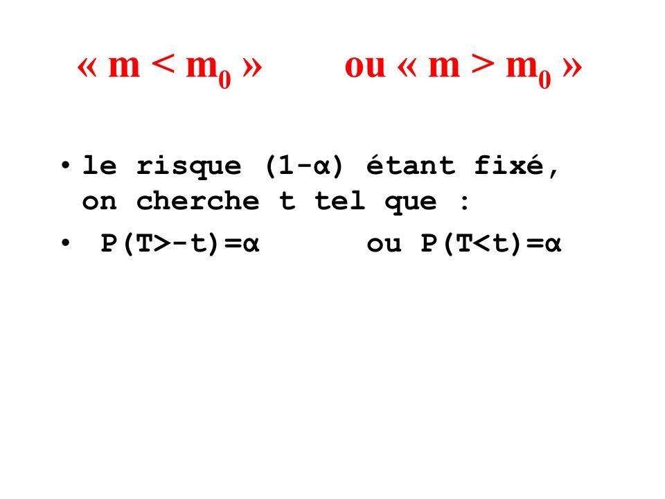 « m m 0 » le risque (1-α) étant fixé, on cherche t tel que : P(T>-t)=α ou P(T<t)=α
