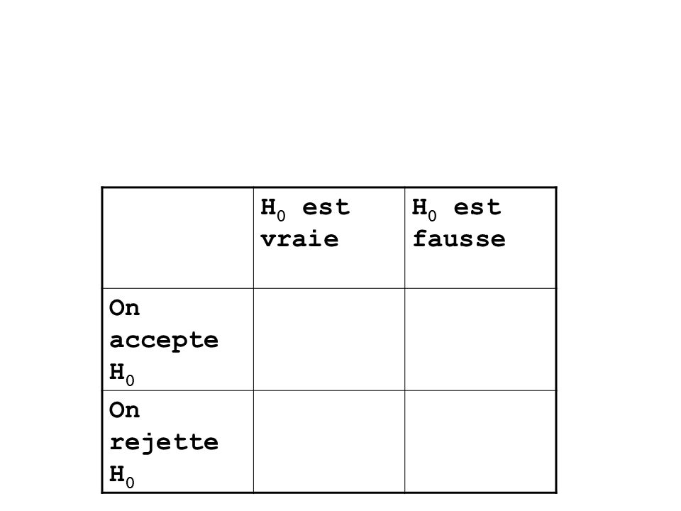 H 0 est vraie H 0 est fausse On accepte H 0 On rejette H 0