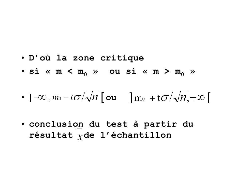 Doù la zone critique si « m m 0 » ou conclusion du test à partir du résultat de léchantillon