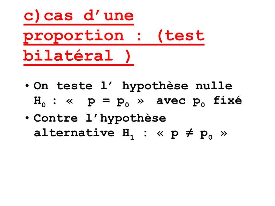c)cas dune proportion : (test bilatéral ) On teste l hypothèse nulle H 0 : « p = p 0 » avec p 0 fixé Contre lhypothèse alternative H 1 : « p p 0 »
