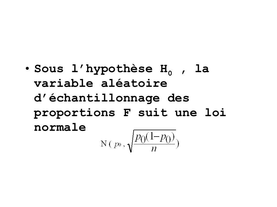 Sous lhypothèse H 0, la variable aléatoire déchantillonnage des proportions F suit une loi normale