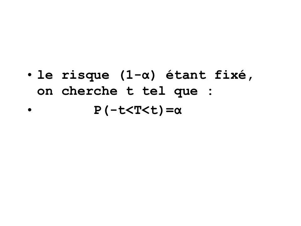 le risque (1-α) étant fixé, on cherche t tel que : P(-t<T<t)=α