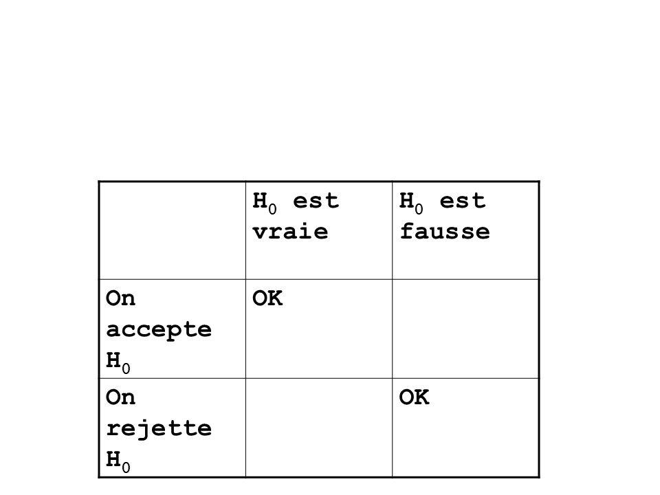 H 0 est vraie H 0 est fausse On accepte H 0 OK On rejette H 0 OK