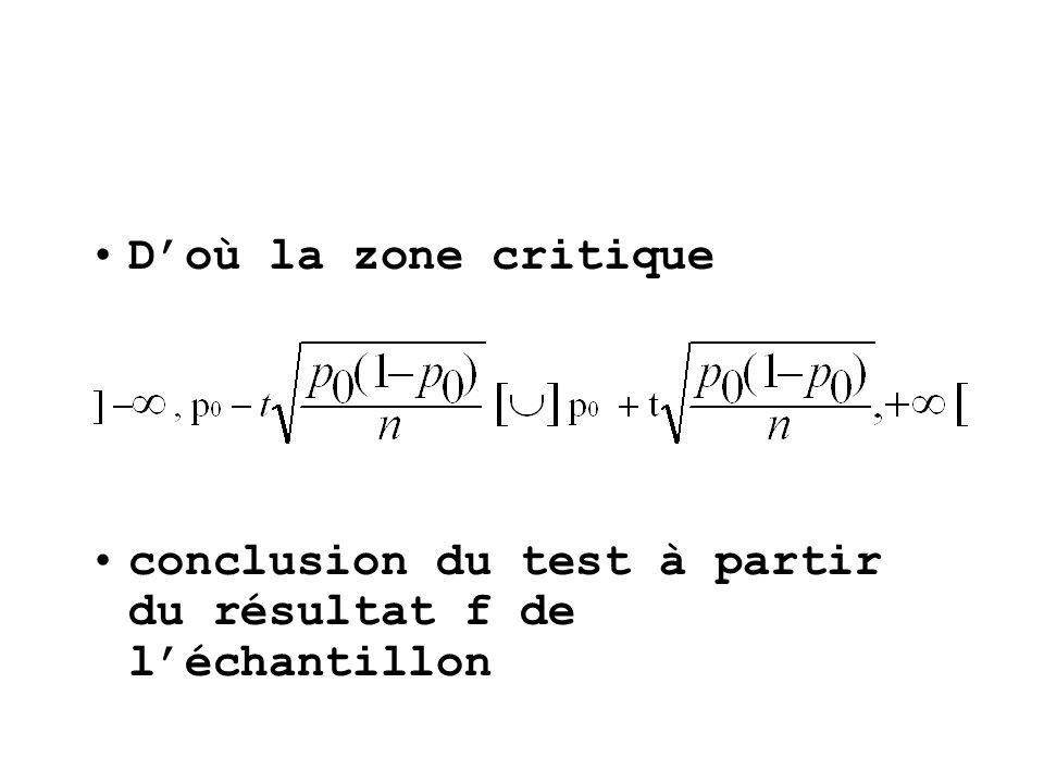 conclusion du test à partir du résultat f de léchantillon
