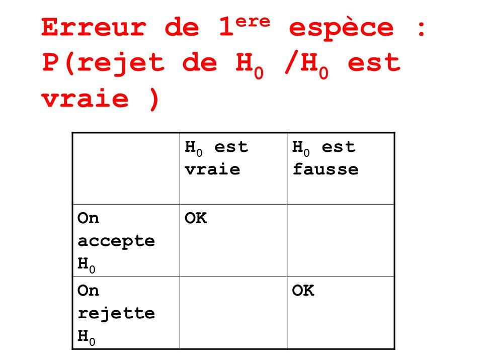 Erreur de 1 ere espèce : P(rejet de H 0 /H 0 est vraie ) H 0 est vraie H 0 est fausse On accepte H 0 OK On rejette H 0 OK