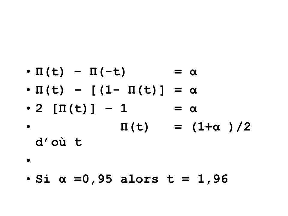 Π(t) – Π(-t) = α Π(t) – [(1- Π(t)] = α 2 [Π(t)] – 1 = α Π(t) = (1+α )/2 doù t Si α =0,95 alors t = 1,96