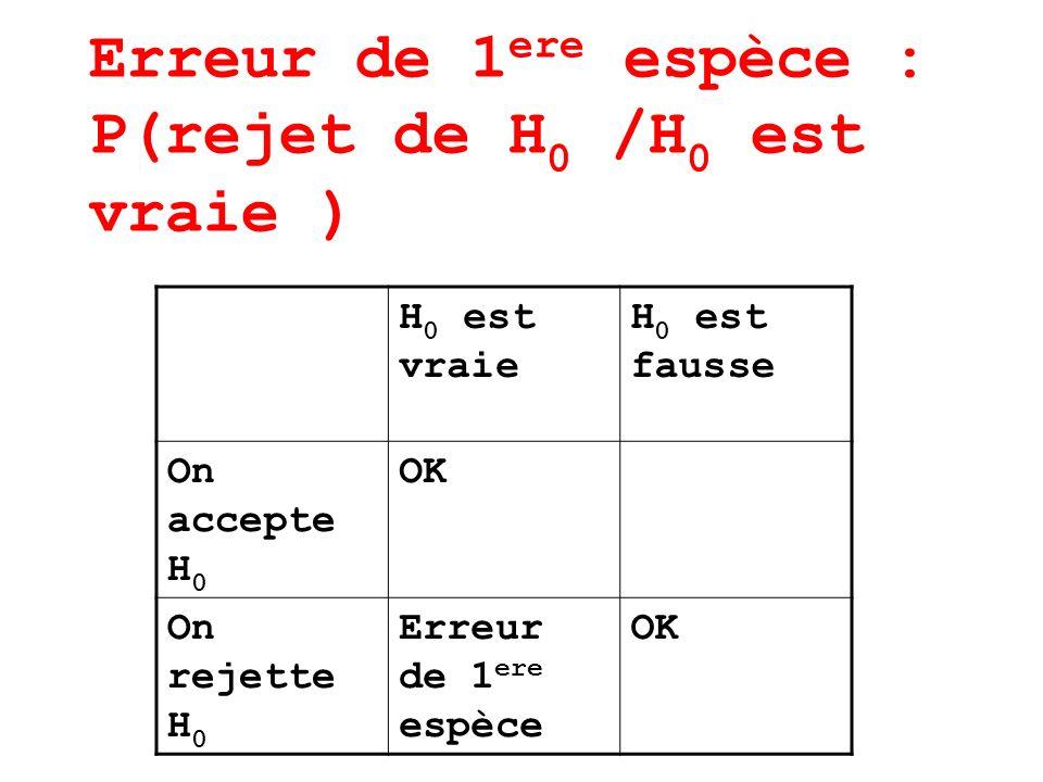 Erreur de 1 ere espèce : P(rejet de H 0 /H 0 est vraie ) H 0 est vraie H 0 est fausse On accepte H 0 OK On rejette H 0 Erreur de 1 ere espèce OK