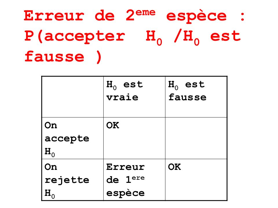 Erreur de 2 eme espèce : P(accepter H 0 /H 0 est fausse ) H 0 est vraie H 0 est fausse On accepte H 0 OK On rejette H 0 Erreur de 1 ere espèce OK