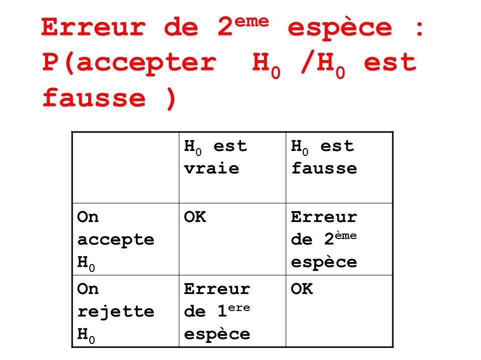 Erreur de 2 eme espèce : P(accepter H 0 /H 0 est fausse ) H 0 est vraie H 0 est fausse On accepte H 0 OKErreur de 2 ème espèce On rejette H 0 Erreur d