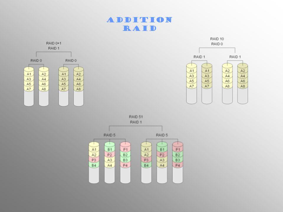 addition RAID