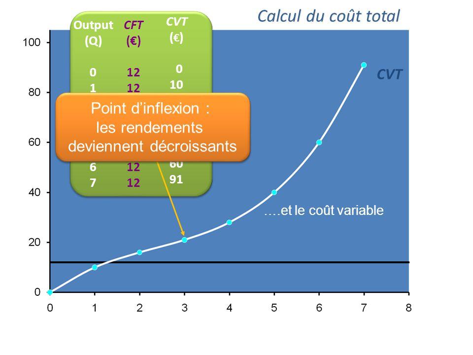 CFT Output (Q) 0 1 2 3 4 5 6 7 CFT () 12 Calcul du coût total Le coût total se calculer en ajoutant le coût fixe …