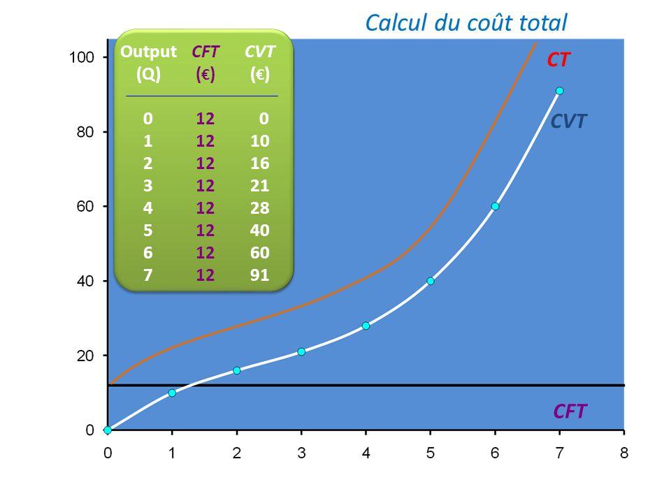 CFT CVT Calcul du coût total CFT () 12 Output (Q) 0 1 2 3 4 5 6 7 CVT ( ) 0 10 16 21 28 40 60 91 Point dinflexion : les rendements deviennent décroiss