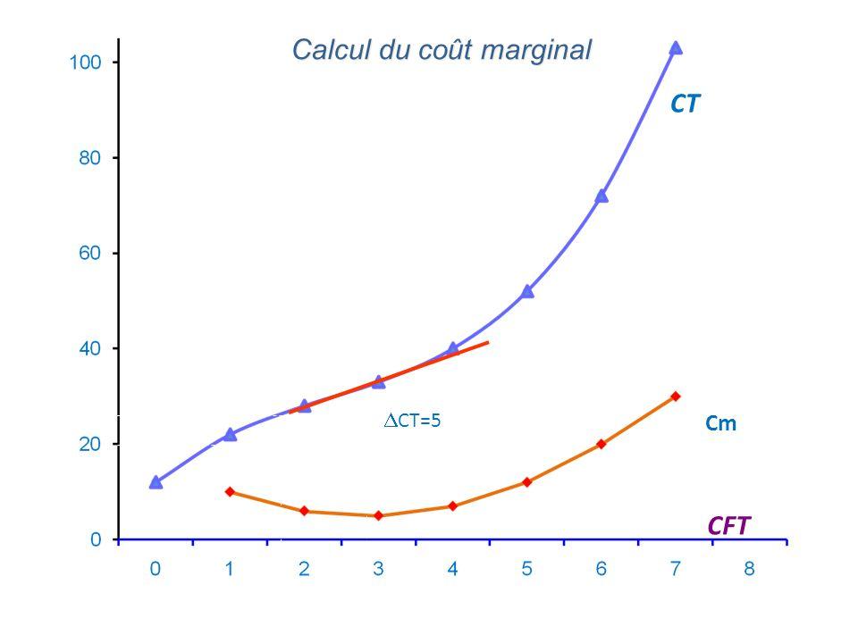 Le coût marginal est le coût supplémentaire lié à un accroissement (marginal) de la quantité produite Le coût marginal et le coût moyen