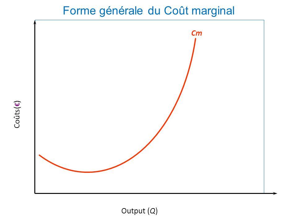 La courbe de coût marginal indique le coût marginal de chaque unité supplémentaire de production. La pente de la courbe de coût total en un point de l