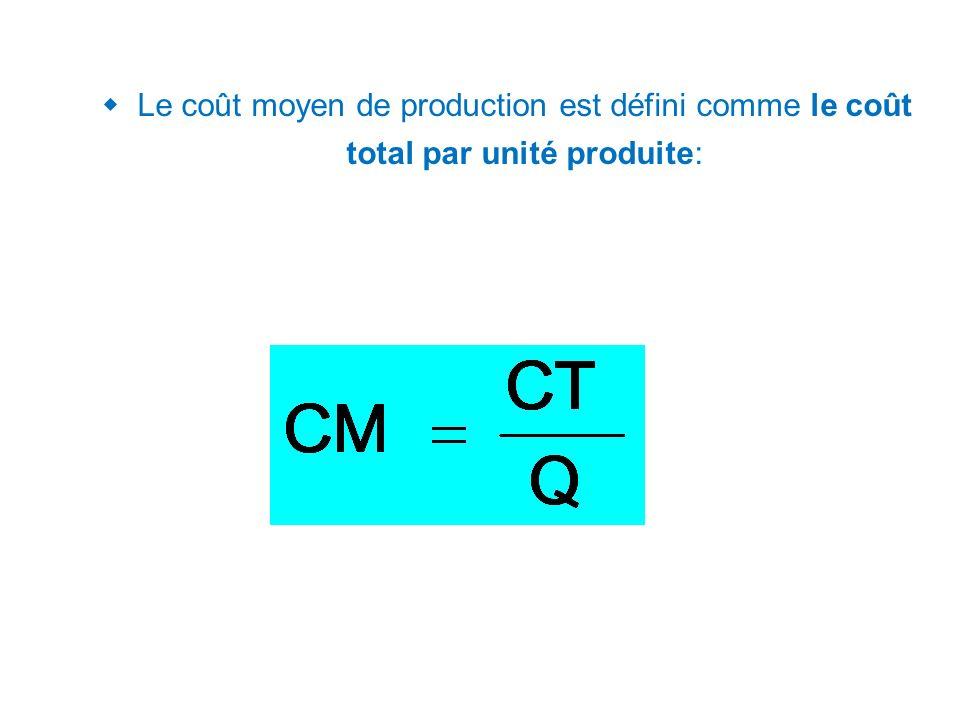 Output (Q) Coûts( ) Cm Forme générale du Coût marginal