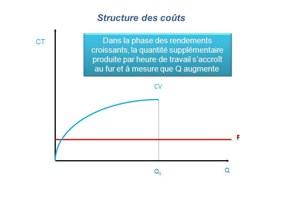 Q CT F CV Dans la phase des rendements croissants, la quantité supplémentaire produite par heure de travail saccroît au fur et à mesure que Q augmente Dans la phase des rendements croissants, la quantité supplémentaire produite par heure de travail saccroît au fur et à mesure que Q augmente Q1Q1 Structure des coûts