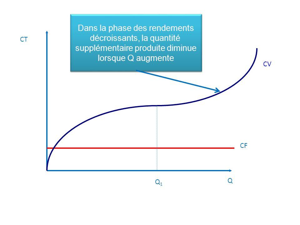 Q CT CF CV Dans la phase des rendements décroissants, la quantité supplémentaire produite diminue lorsque Q augmente Dans la phase des rendements décroissants, la quantité supplémentaire produite diminue lorsque Q augmente Q1Q1