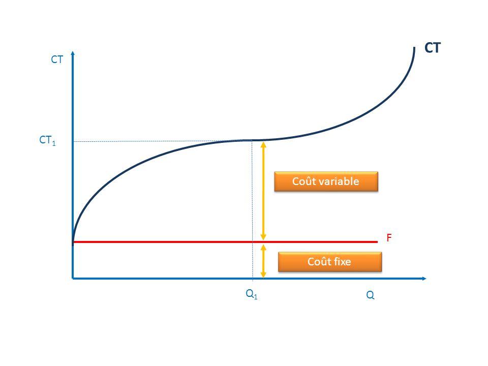 Q CT CF CV Dans la phase des rendements décroissants, la quantité supplémentaire produite diminue lorsque Q augmente Dans la phase des rendements décr