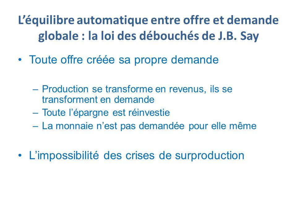 Léquilibre automatique entre offre et demande globale : la loi des débouchés de J.B. Say Toute offre créée sa propre demande –Production se transforme