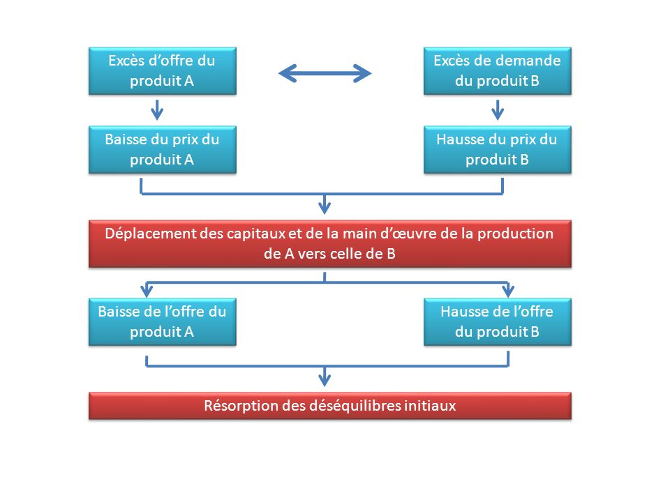 Excès doffre du produit A Excès de demande du produit B Baisse du prix du produit A Hausse du prix du produit B Déplacement des capitaux et de la main