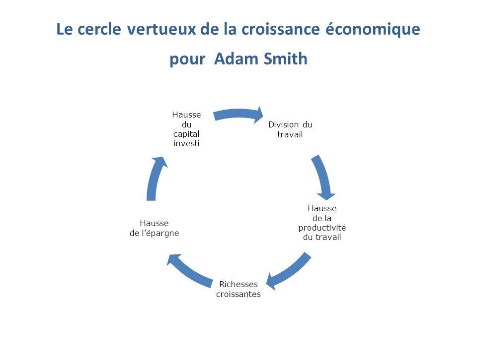 Le cercle vertueux de la croissance économique pour Adam Smith Division du travail Hausse de la productivité du travail Richesses croissantes Hausse d