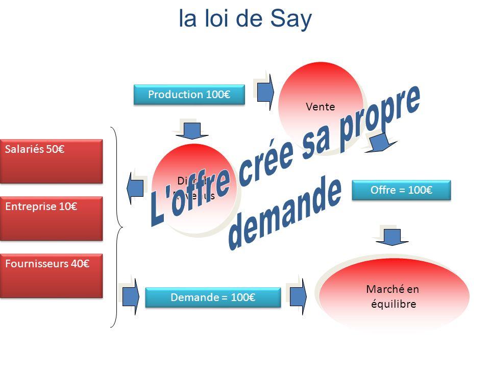 la loi de Say Production 100 Vente Offre = 100 Distrib Revenus Distrib Revenus Salariés 50 Entreprise 10 Fournisseurs 40 Demande = 100 Marché en équil