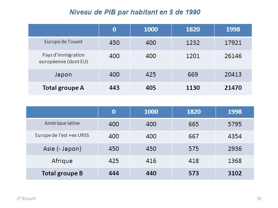JP Biasutti10 0100018201998 Europe de louest 450400123217921 Pays dimmigration européenne (dont EU) 400 120126146 Japon40042566920413 Total groupe A44