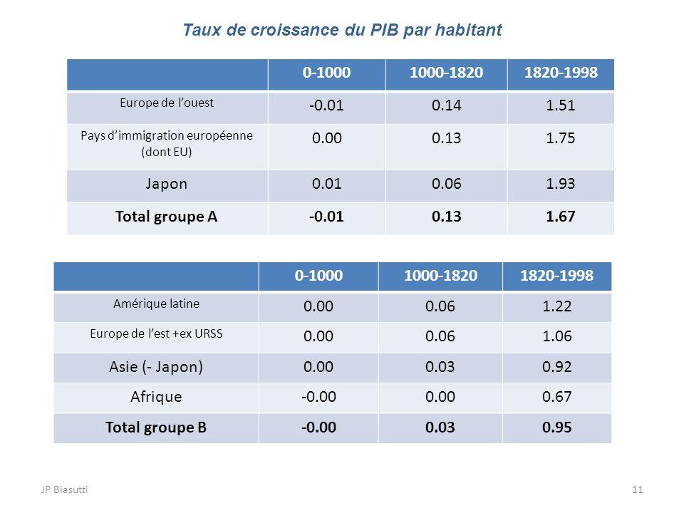 JP Biasutti11 0-10001000-18201820-1998 Europe de louest -0.010.141.51 Pays dimmigration européenne (dont EU) 0.000.131.75 Japon0.010.061.93 Total grou