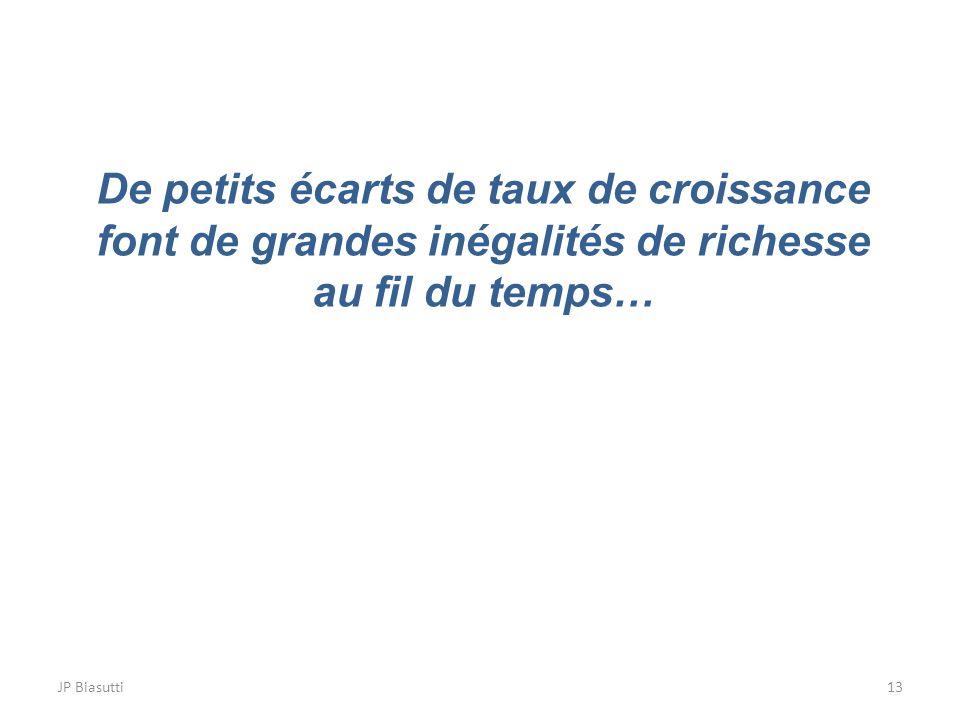 JP Biasutti13 De petits écarts de taux de croissance font de grandes inégalités de richesse au fil du temps…