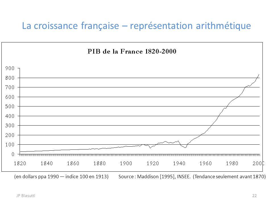 La croissance française – représentation arithmétique (en dollars ppa 1990 indice 100 en 1913) Source : Maddison [1995], INSEE. (Tendance seulement av