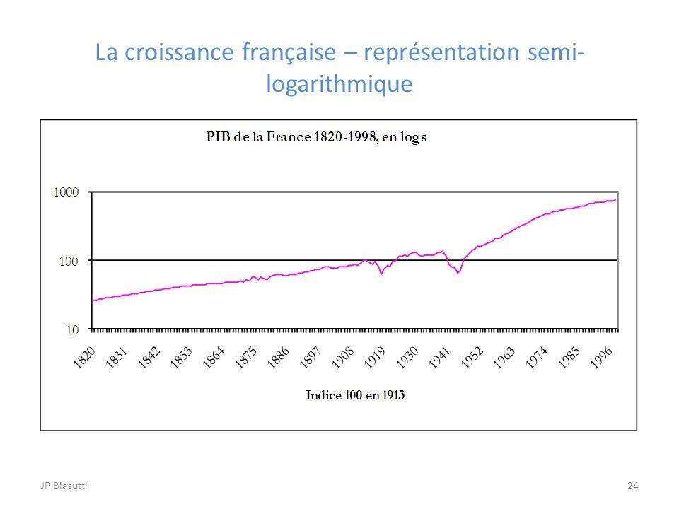 La croissance française – représentation semi- logarithmique 24JP Biasutti