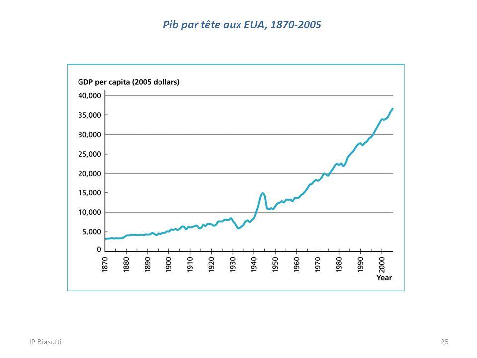 25 Pib par tête aux EUA, 1870-2005