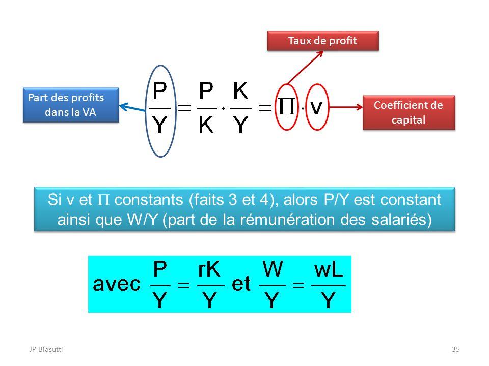 JP Biasutti35 Part des profits dans la VA Part des profits dans la VA Taux de profit Coefficient de capital Si v et constants (faits 3 et 4), alors P/