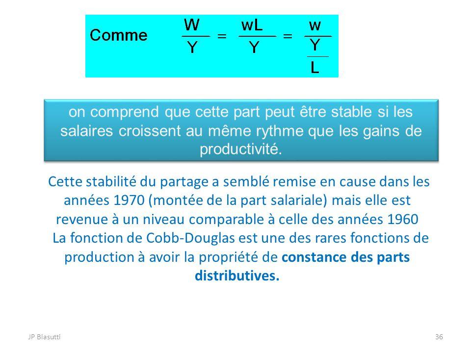 JP Biasutti36 Cette stabilité du partage a semblé remise en cause dans les années 1970 (montée de la part salariale) mais elle est revenue à un niveau