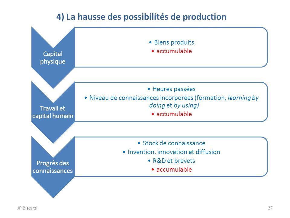 JP Biasutti37 4) La hausse des possibilités de production Capital physique Biens produits accumulable Travail et capital humain Heures passées Niveau