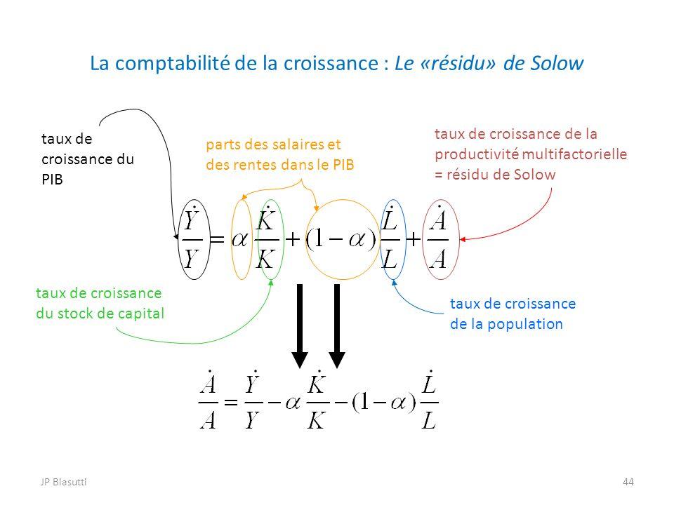 La comptabilité de la croissance : Le «résidu» de Solow taux de croissance du PIB taux de croissance du stock de capital taux de croissance de la popu