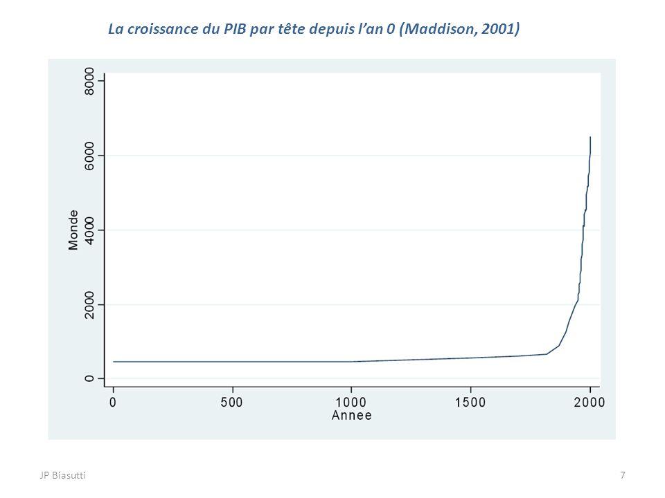 7 La croissance du PIB par tête depuis lan 0 (Maddison, 2001)
