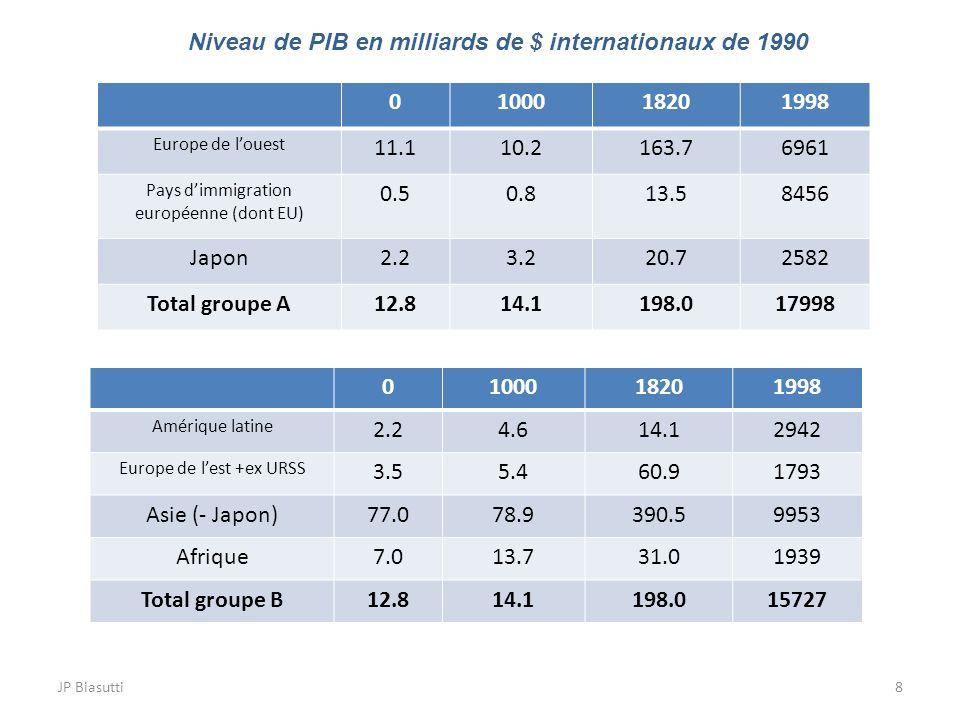 JP Biasutti8 0100018201998 Europe de louest 11.110.2163.76961 Pays dimmigration européenne (dont EU) 0.50.813.58456 Japon2.23.220.72582 Total groupe A