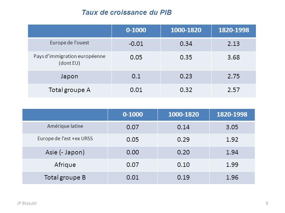 JP Biasutti9 0-10001000-18201820-1998 Europe de louest -0.010.342.13 Pays dimmigration européenne (dont EU) 0.050.353.68 Japon0.10.232.75 Total groupe