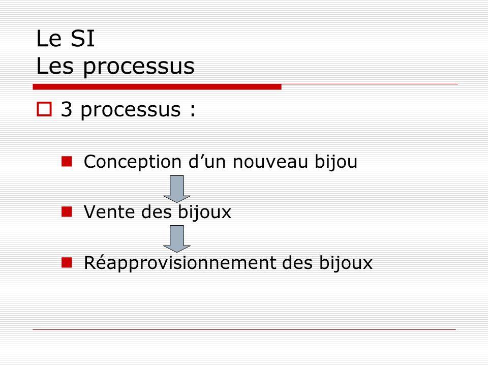 Le SI Les processus 3 processus : Conception dun nouveau bijou Vente des bijoux Réapprovisionnement des bijoux
