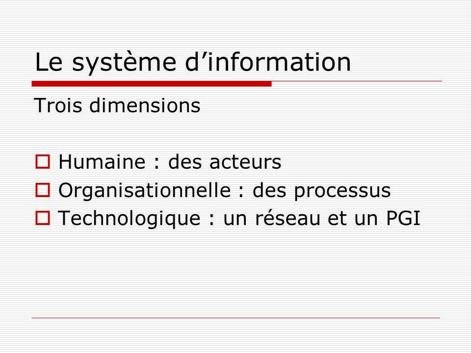 Le système dinformation Trois dimensions Humaine : des acteurs Organisationnelle : des processus Technologique : un réseau et un PGI