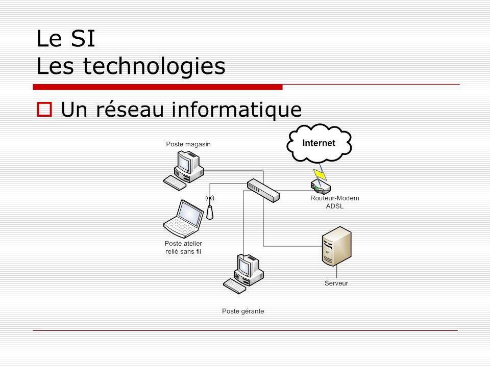 Le SI Les technologies Un réseau informatique