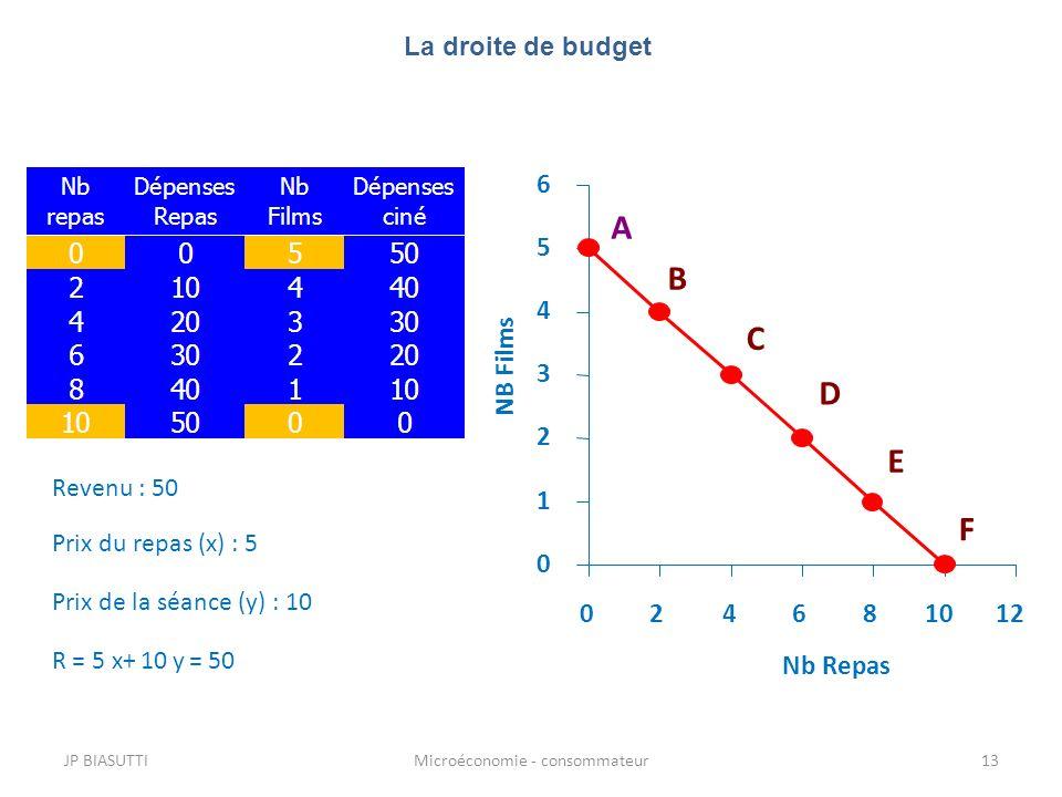 JP BIASUTTIMicroéconomie - consommateur13 0 1 2 3 4 5 6 024681012 Nb Repas NB Films Prix de la séance (y) : 10 Prix du repas (x) : 5 R = 5 x+ 10 y = 5