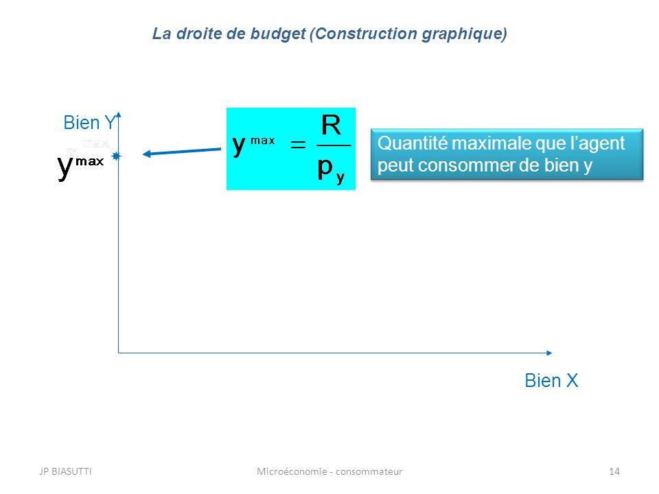 JP BIASUTTIMicroéconomie - consommateur14 Bien Y Bien X Quantité maximale que lagent peut consommer de bien y La droite de budget (Construction graphi