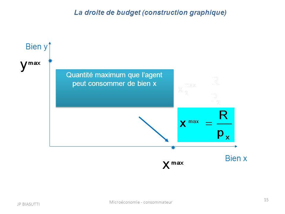 JP BIASUTTI Microéconomie - consommateur 15 Bien y Bien x Quantité maximum que lagent peut consommer de bien x La droite de budget (construction graph