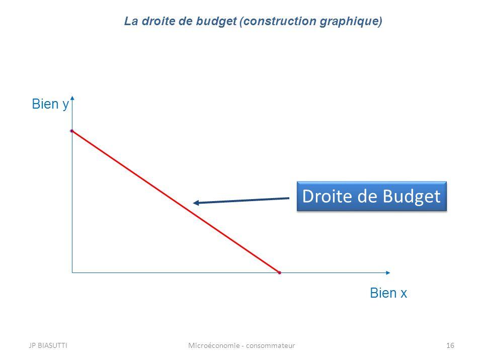 JP BIASUTTIMicroéconomie - consommateur16 La droite de budget (construction graphique) Bien y Bien x Droite de Budget