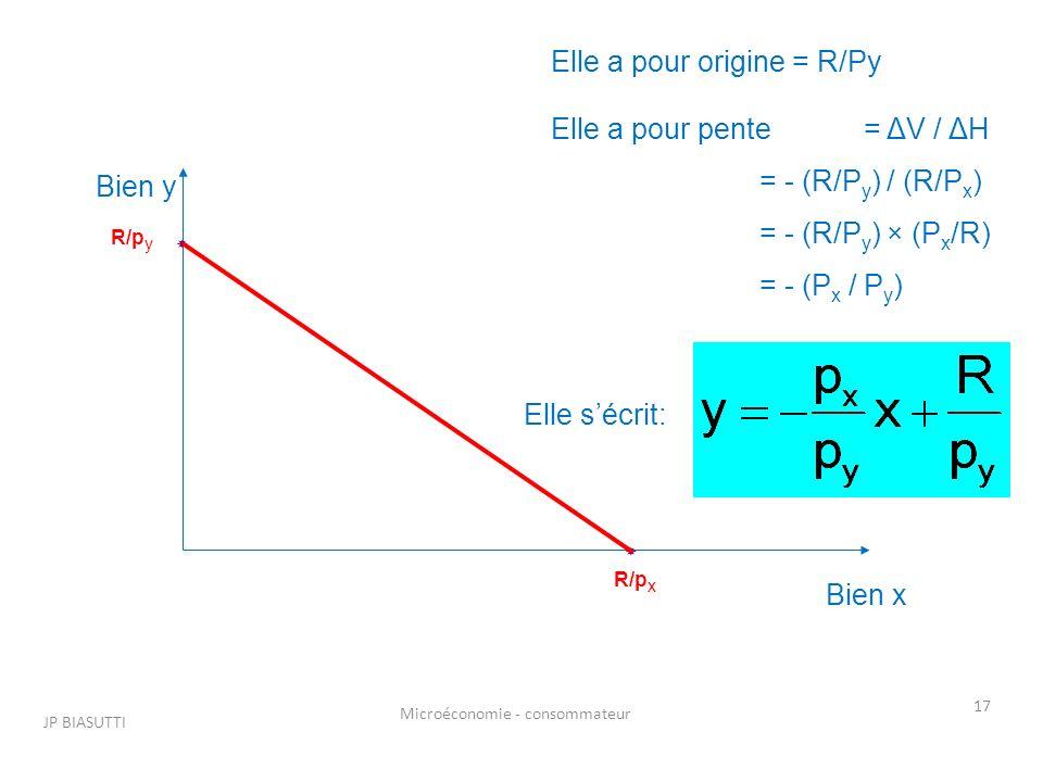 JP BIASUTTI Microéconomie - consommateur 17 Bien y Bien x Elle a pour origine = R/Py Elle a pour pente= ΔV / ΔH = - (R/P y ) / (R/P x ) = - (R/P y ) ×