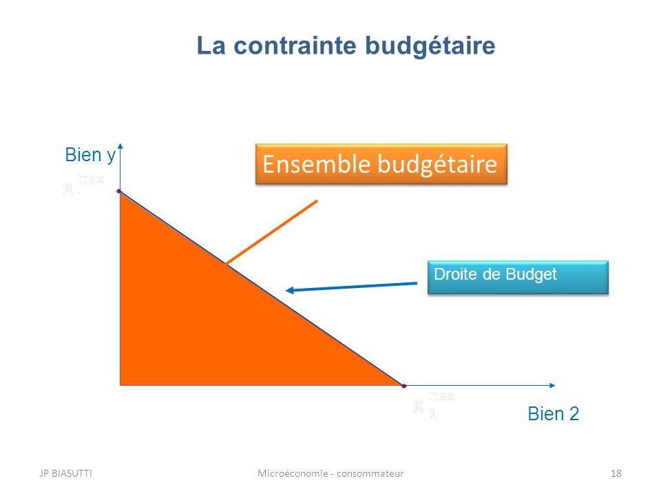 JP BIASUTTIMicroéconomie - consommateur18 La contrainte budgétaire Bien y Bien 2 Droite de Budget Ensemble budgétaire